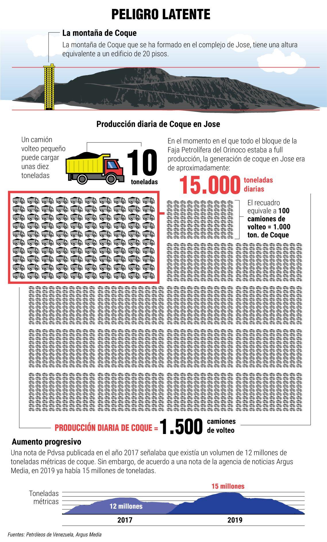 LA DEBACLE DE PDVSA - Página 18 Info-coque-1138x1887