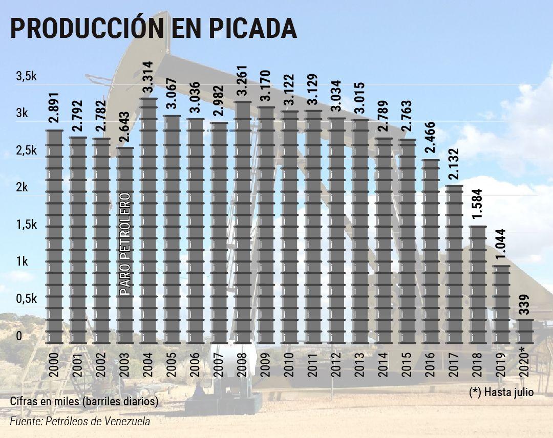 LA DEBACLE DE PDVSA - Página 18 Produccio-n1-1080x856